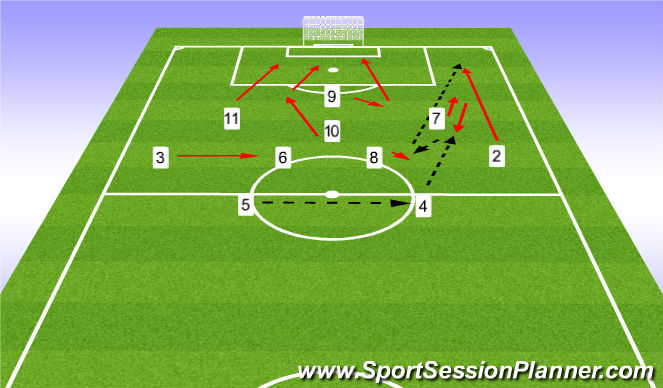 Football/Soccer Session Plan Drill (Colour): Overlapping run