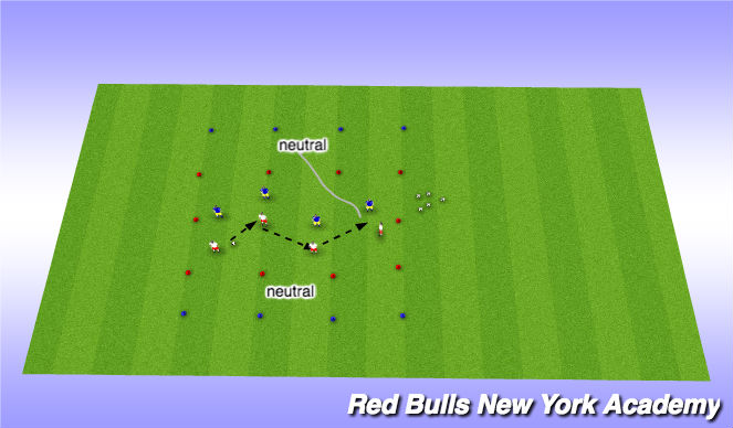 Football/Soccer Session Plan Drill (Colour): Directional game