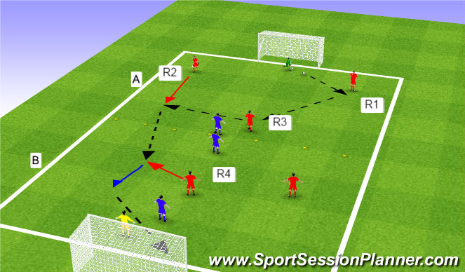 Football/Soccer Session Plan Drill (Colour): 1 touch 3v1 + 4v2.