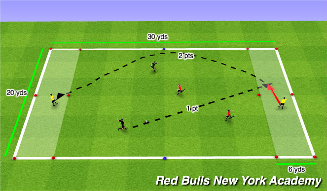 Football/Soccer Session Plan Drill (Colour): Endzone Switch Game
