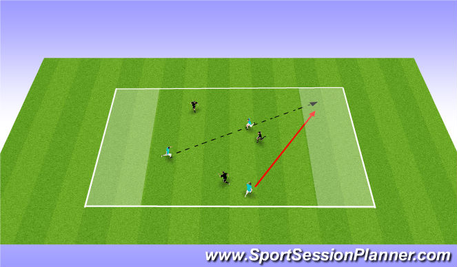 Football/Soccer Session Plan Drill (Colour): 3 v 3 to endzone