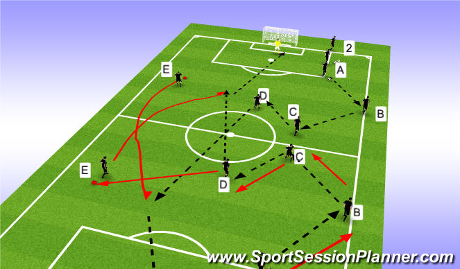 Football/Soccer Session Plan Drill (Colour): Penetration passing and attack run