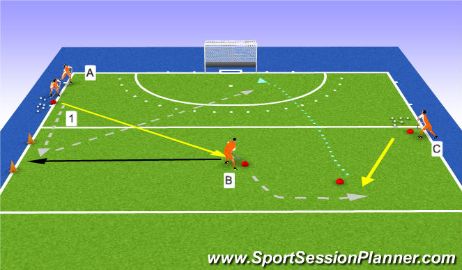 Hockey Session Plan Drill (Colour): blocking