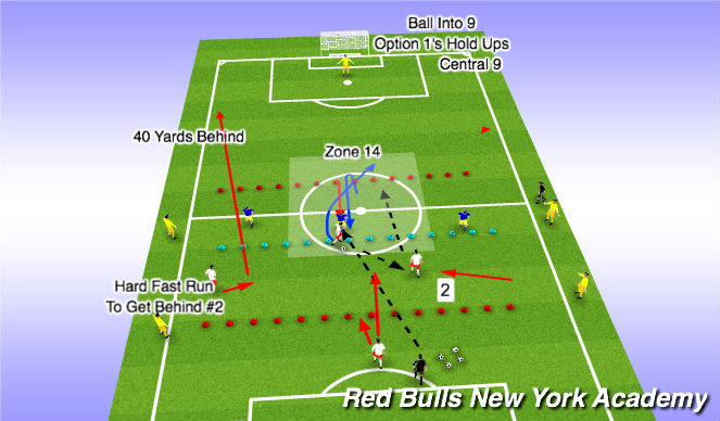 Football/Soccer Session Plan Drill (Colour): Option C to 9