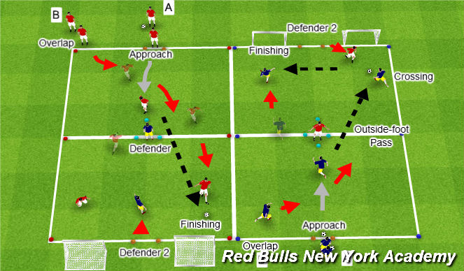 Football/Soccer Session Plan Drill (Colour): Main - Activity