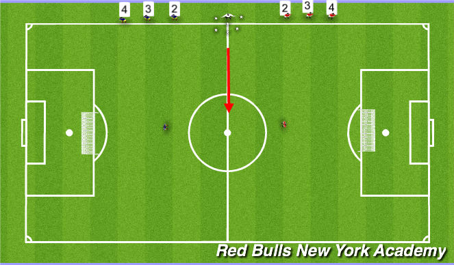 Football/Soccer Session Plan Drill (Colour): Activit 4- 1 vs1 and 2 vs 2