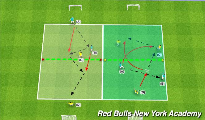 Football/Soccer Session Plan Drill (Colour): Semi - Fully Opposed (1v2)