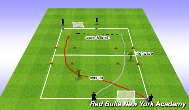Football/Soccer Session Plan Drill (Colour): High Wave Cross