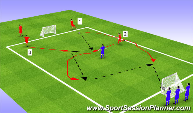 Football/Soccer Session Plan Drill (Colour): Set and shoot 3v1