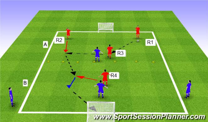 Football/Soccer Session Plan Drill (Colour): 1 touch 3v1 + 4v2.
