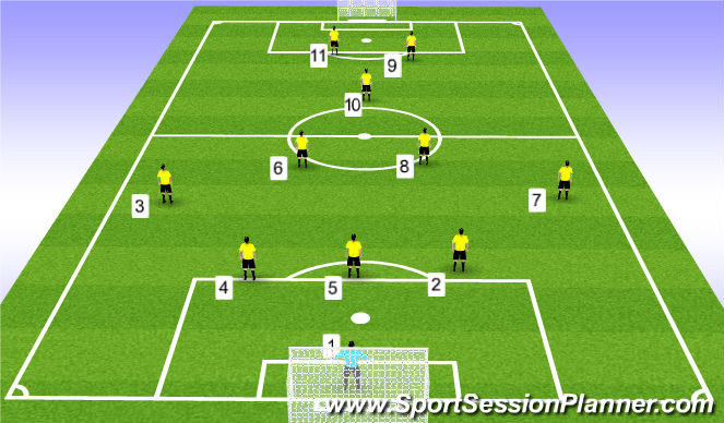 Football/Soccer Session Plan Drill (Colour): 11v11 (3-5-2)