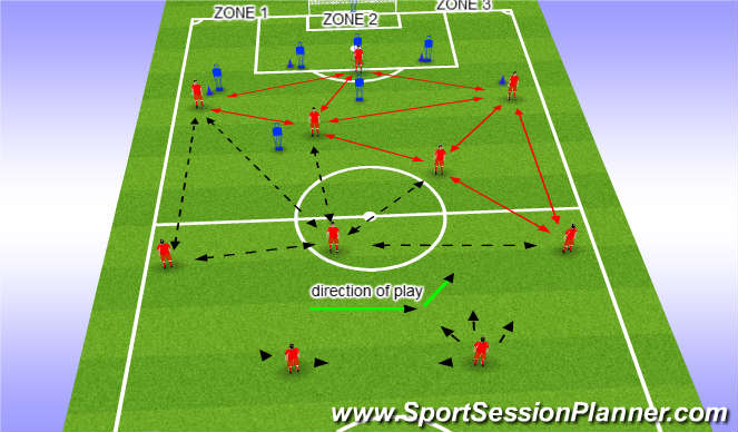 Football/Soccer Session Plan Drill (Colour): Zone 3 attack
