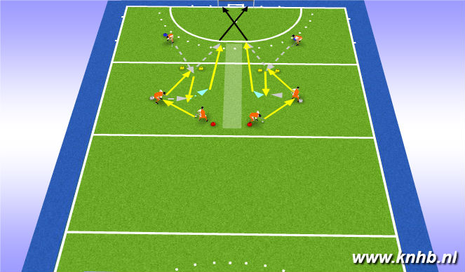 Hockey Session Plan Drill (Colour): Guard & dieptepas