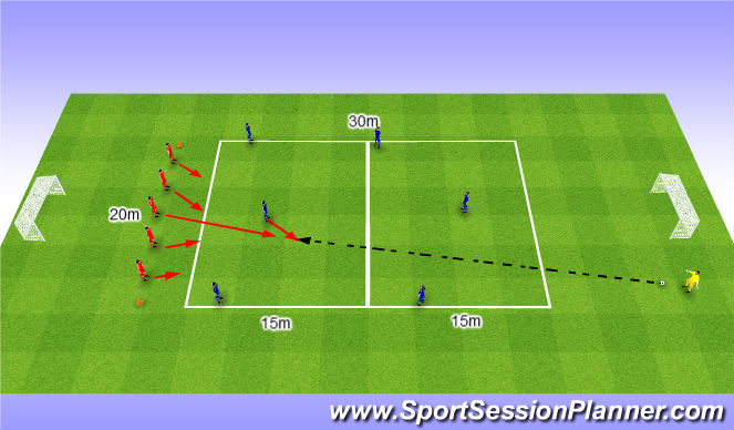 Football/Soccer Session Plan Drill (Colour): Pressure the ball carrier with defensive coverage of 4. Atakowanie Zawodnika z piłką i asekuracja4