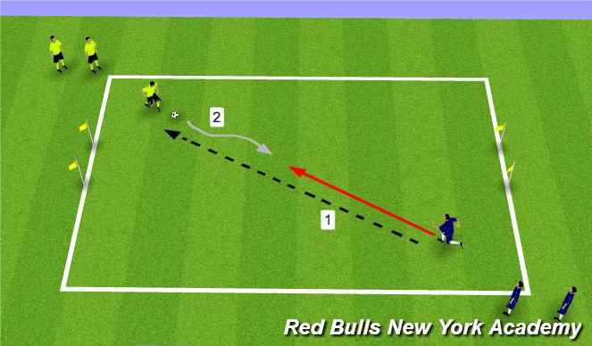 Football/Soccer Session Plan Drill (Colour): 1v1 to Gates