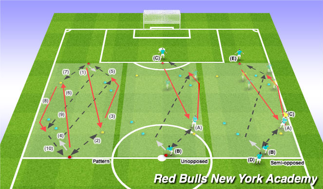 Football/Soccer Session Plan Drill (Colour): Unopposed / Semi-Opposed