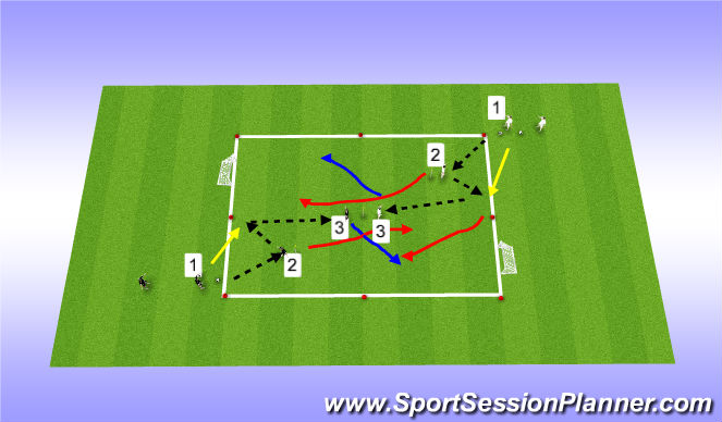 Football/Soccer Session Plan Drill (Colour): 2v1 to 3v3