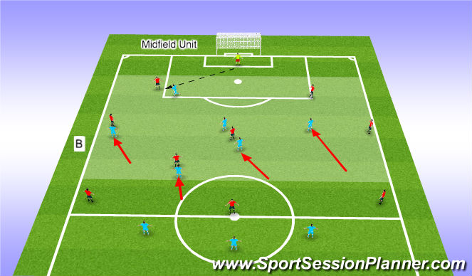 Football/Soccer Session Plan Drill (Colour): Midfield Unit Picture