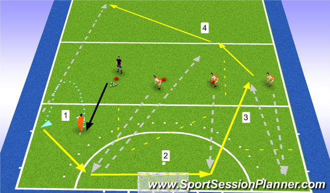 Hockey Session Plan Drill (Colour): defense: outlet4