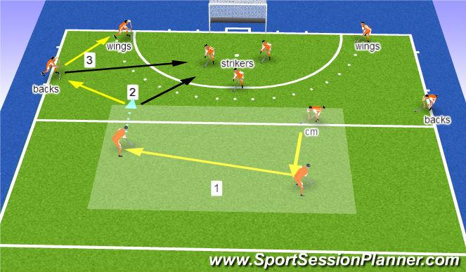 Hockey Session Plan Drill (Colour): long corners: fix