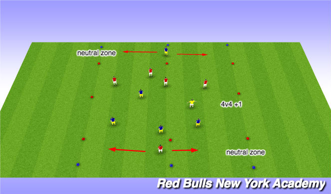 Football/Soccer Session Plan Drill (Colour): 4v4+1 counter attack