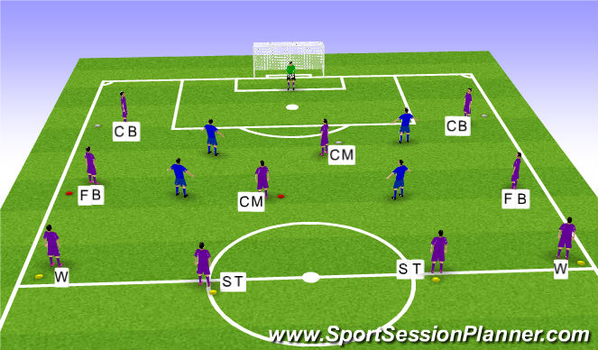 Football/Soccer Session Plan Drill (Colour): 11 a side 4-4-2