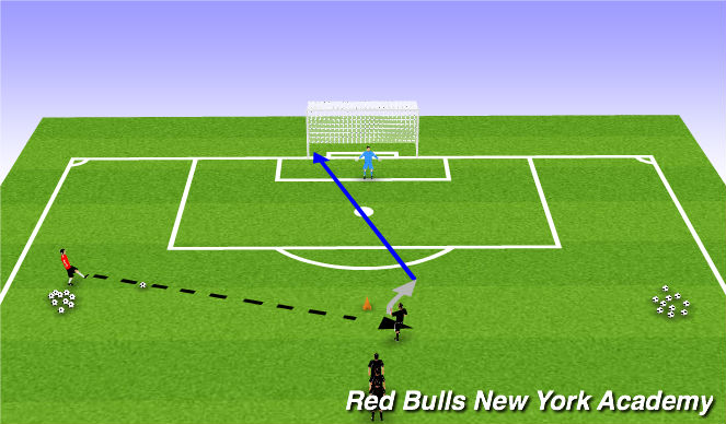 Football/Soccer Session Plan Drill (Colour): Receiving to turn and shoot- Lateral