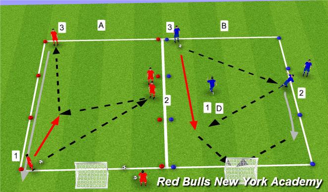 Football/Soccer Session Plan Drill (Colour): Semi/Full Pressure