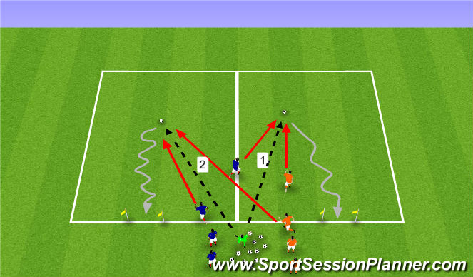 Football/Soccer Session Plan Drill (Colour): 1v1 to One Goal