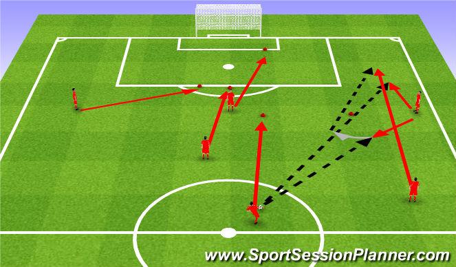 Football/Soccer Session Plan Drill (Colour): Attack 3rd phase. Trzecia faza ataku.