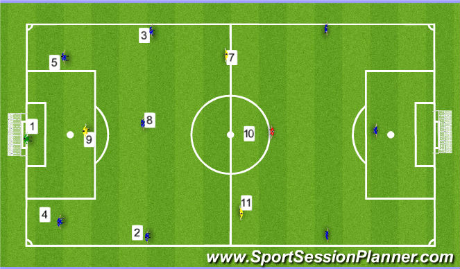 Football/Soccer Session Plan Drill (Colour): Involve #2 and 3 into the attack