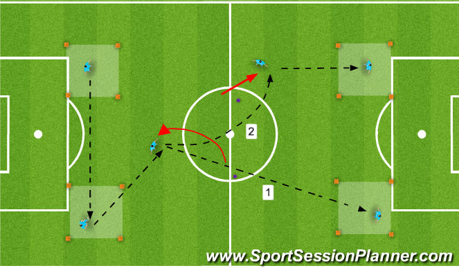 Football/Soccer Session Plan Drill (Colour): Playmakers to receive & distribute