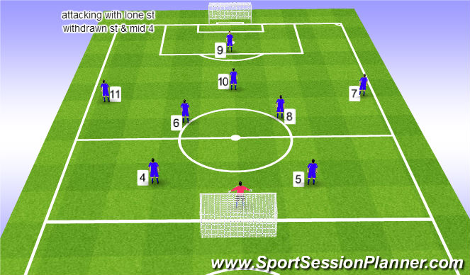 Football/Soccer Session Plan Drill (Colour): set-up