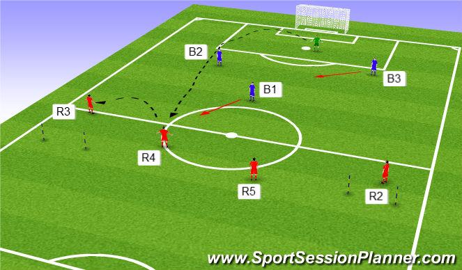 Football/Soccer Session Plan Drill (Colour): High ball 4v3