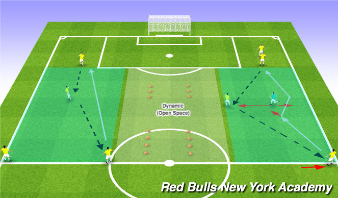 Football/Soccer Session Plan Drill (Colour): Technical Repetition: Unopposed / Semi-opposed