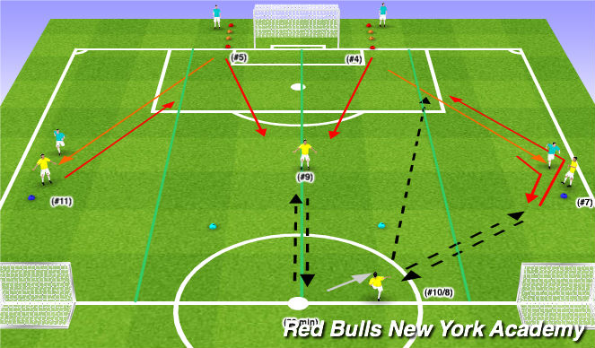 Football/Soccer Session Plan Drill (Colour): Conditioned Activity (Functional) - Scenario II