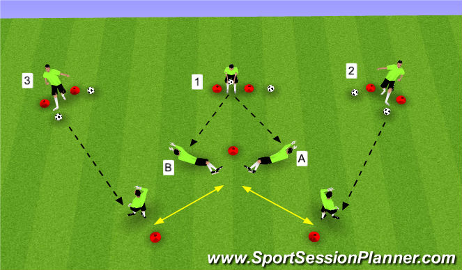 Football/Soccer Session Plan Drill (Colour): Set, Collapse & Pass - Progression