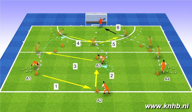 Hockey Session Plan Drill (Colour): Aanvallen via de zijkanten 4:0 of 3:1