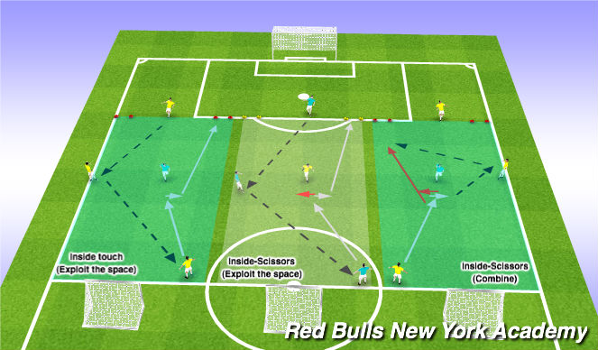 Football/Soccer Session Plan Drill (Colour): Technical Repetition: 2v1 Opposed