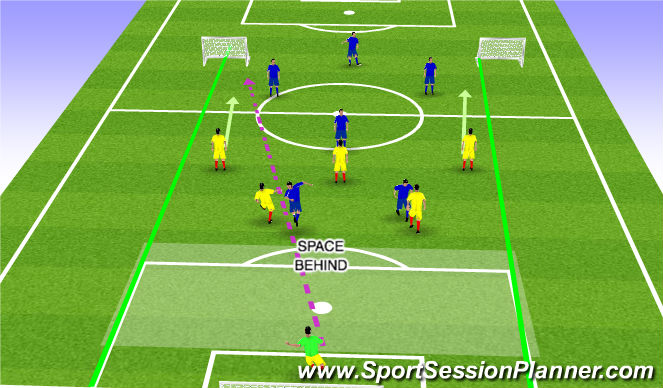 Football/Soccer Session Plan Drill (Colour): function start 5 mins free play