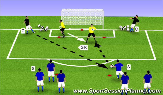 Football/Soccer Session Plan Drill (Colour): Skill - Shot-stopping (emphasis on handling)