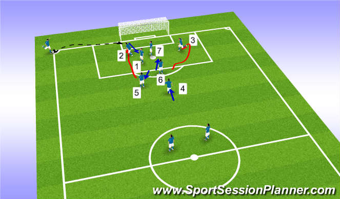Football/Soccer Session Plan Drill (Colour): corner set up after movement