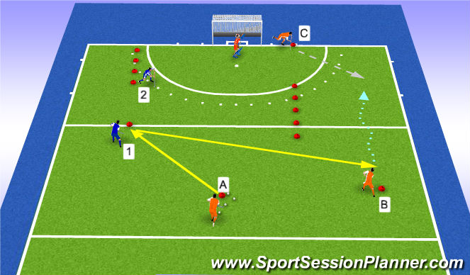 Hockey Session Plan Drill (Colour): 3v2 circle penetration