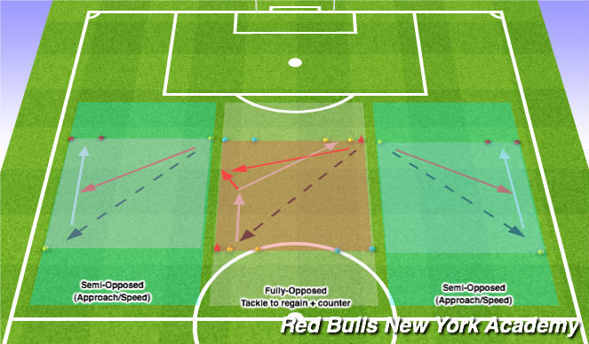 Football/Soccer Session Plan Drill (Colour): Defending: Semi Opposed - Fully Opposed