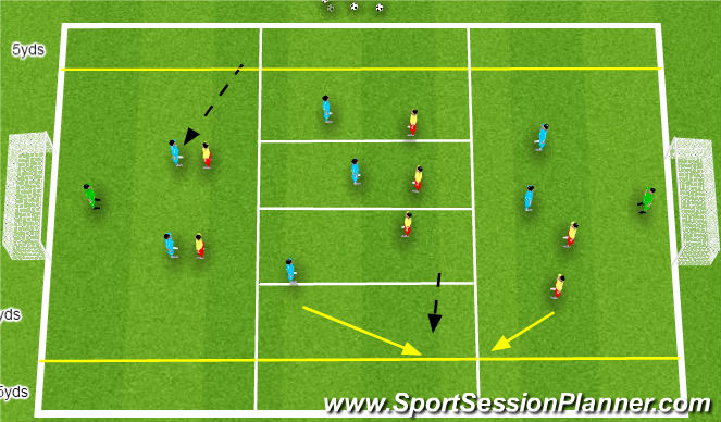 Football/Soccer Session Plan Drill (Colour): Midfield unit remaining compact