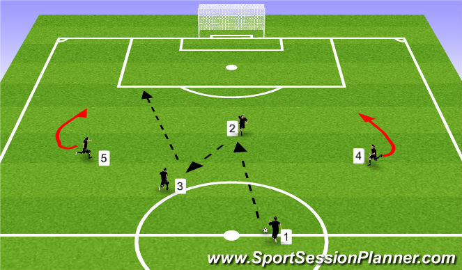 Football/Soccer Session Plan Drill (Colour): Passing Pattern / Crossing and Finishing