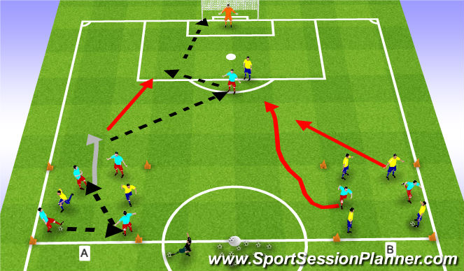 Football/Soccer Session Plan Drill (Colour): 3v 2