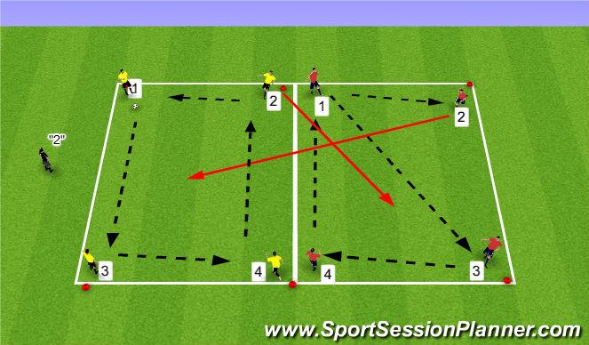 Football/Soccer Session Plan Drill (Colour): Opposed 3 vs1