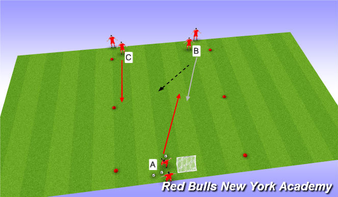 Football/Soccer Session Plan Drill (Colour): 2 v. 1 to goal