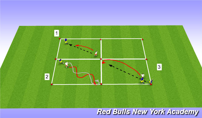 Football/Soccer Session Plan Drill (Colour): Main Activity 1: 1v1 Defending